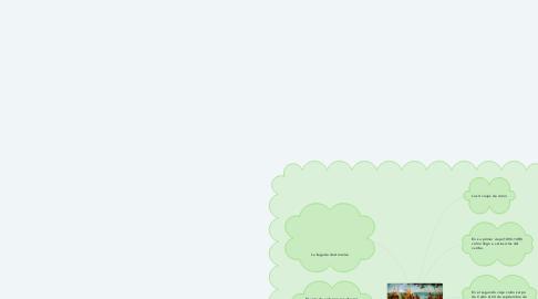 Mind Map: DESCUBRIMIENTO DEL NUEVO MUNDO