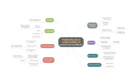 Mind Map: Problemática de los residuos sólidos y el aumento de la población