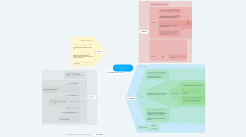 Mind Map: Theories of genetic evolution