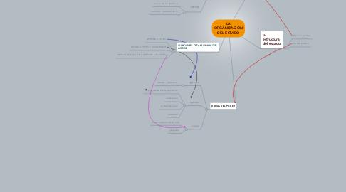 Mind Map: LA ORGANIZACIÓN DEL ESTADO