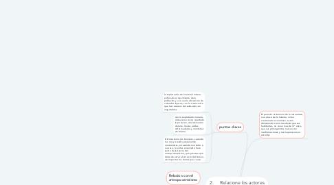 Mind Map: 2.Relacione los actores del caso, con la teoría del biocentrismo, el antropocentrismo y las problemáticas ambientales en un mapa conceptual.