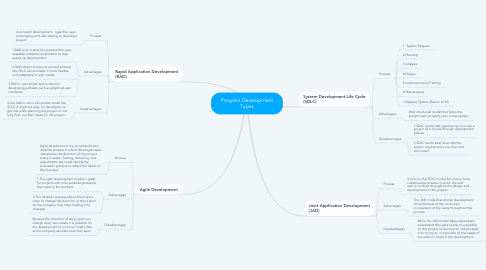 Mind Map: Program Development Types