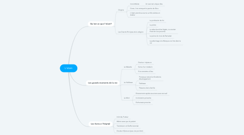 Mind Map: L'islam