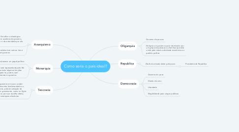 Mind Map: Como seria o país ideal?