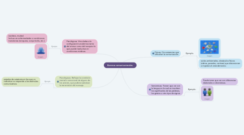 Mind Map: Barreras comunicacionales.