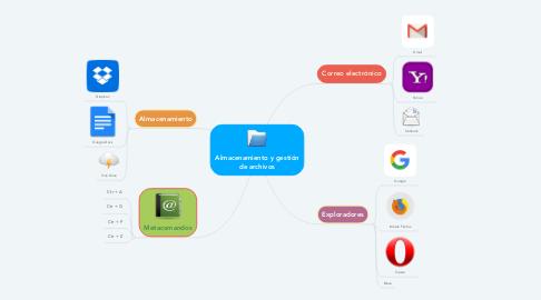 Mind Map: Almacenamiento y gestión de archivos