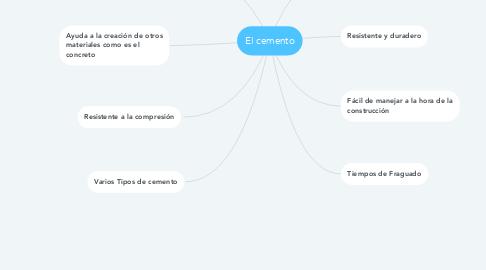 Mind Map: El cemento