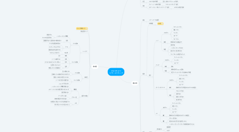 Mind Map: airpods pro リサーチマップ