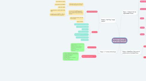 Mind Map: Actividad Física y Desarrollo Personal