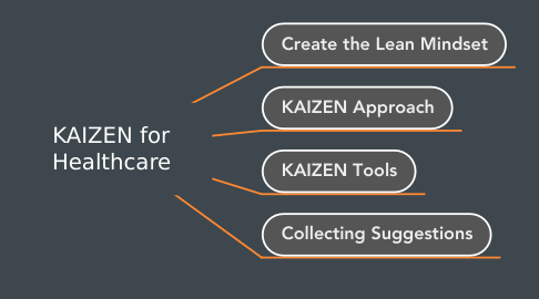 Mind Map: KAIZEN for Healthcare