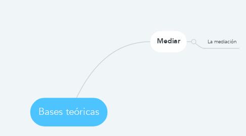 Mind Map: Bases teóricas