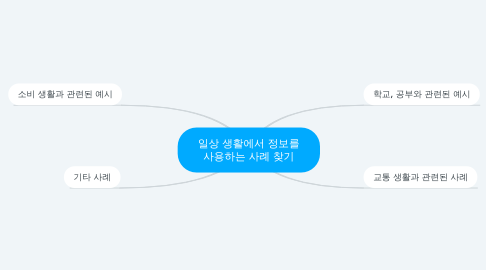 Mind Map: 일상 생활에서 정보를 사용하는 사례 찾기