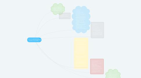Mind Map: DOLOR ABDOMINAL AGUDO EN NIÑOS