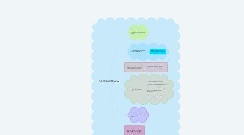 Mind Map: FLORA BACTERIANA