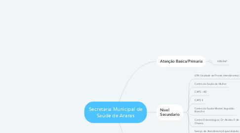 Mind Map: Secretaria Municipal de Saúde de Araras