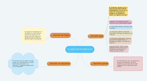 Mind Map: CLASES DE DOMICILIO