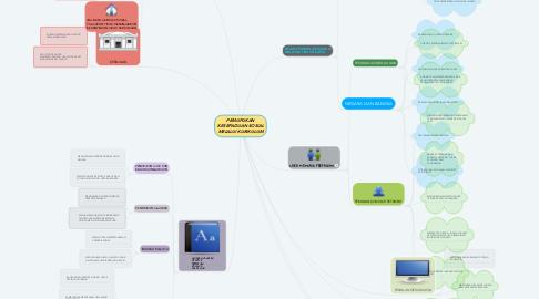 Mind Map: PEMUPUKAN KESEPADUAN SOSIAL MELALUI KURIKULUM