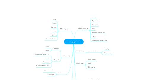 """Mind Map: Главная страница """"Золотое руно"""""""