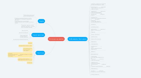 Mind Map: Программа развития
