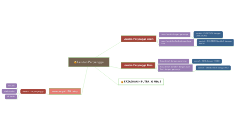 Mind Map: Kesetimbangan Kimia