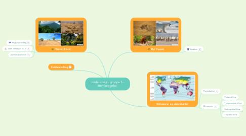 Mind Map: Jordens vejr - gruppe 5 - fremlæggelse