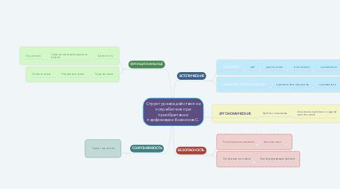 Mind Map: Структура воздействия на потребителя при приобретении парфюмерии Возников С.