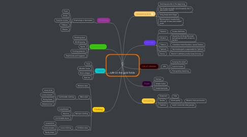 Mind Map: Life on the gold fields