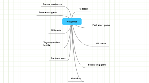 Mind Map: wii games