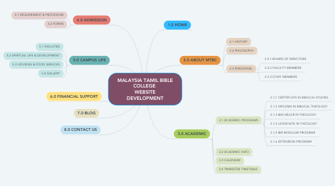 Mind Map: MALAYSIA TAMIL BIBLE COLLEGE  WEBSITE DEVELOPMENT