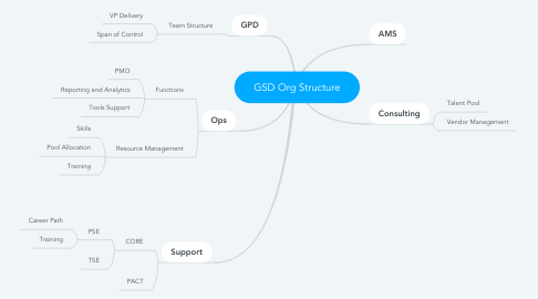 Mind Map: GSD Org Structure