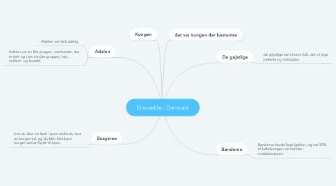 Mind Map: Enevælde i Danmark