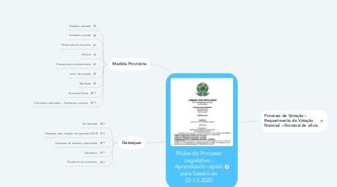 Mind Map: Pílulas do Processo Legislativo - Aprendizado rápido para Sessão de 03-12-2020
