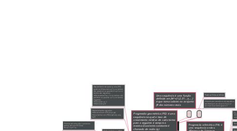 Mind Map: Sequências