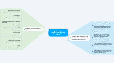 Mind Map: Требования к сборке электронных узлов