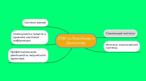 Mind Map: СМИ по Воробьеву и Дмитриеву