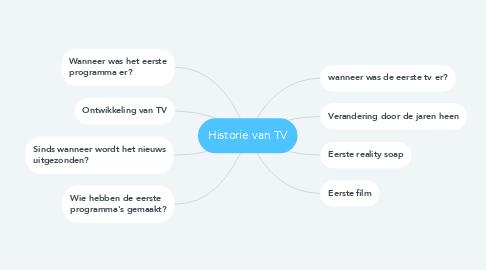 Mind Map: Historie van TV