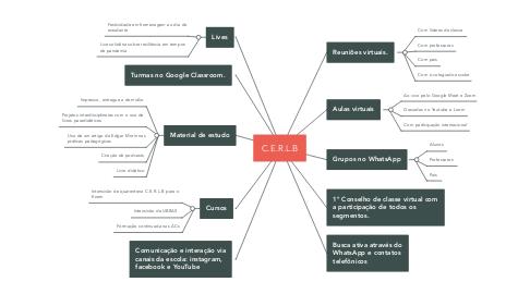 Mind Map: C.E.R.L.B