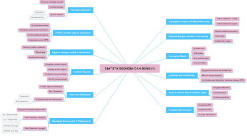 Mind Map: STATISTIK EKONOMI DAN BISNIS (1)