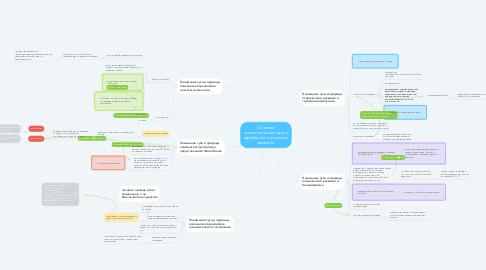 Mind Map: Основные психологические школы зарубежной психологии развития