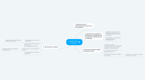Mind Map: HUMANISMO INTEGRAL