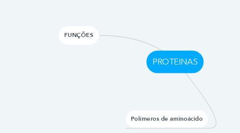 Mind Map: PROTEINAS