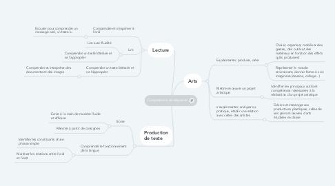 Mind Map: Compétences de séquence