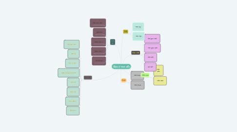 Mind Map: Quản lí sinh viên