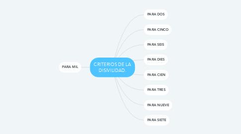 Mind Map: CRITERIOS DE LA DISIVILIDAD.