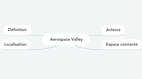 Mind Map: Aerospace Valley