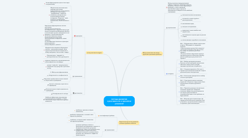 Mind Map: методы развития креативности в принятии решений