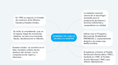 Mind Map: GOBIERNO DE CARLOS SALINAS de GORTARI