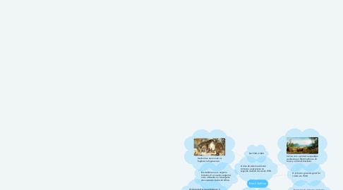 Mind Map: Brasil Colônia