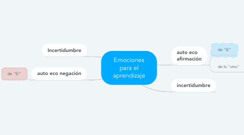 Mind Map: Emociones para el aprendizaje