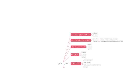 Mind Map: الكفايات القرائية